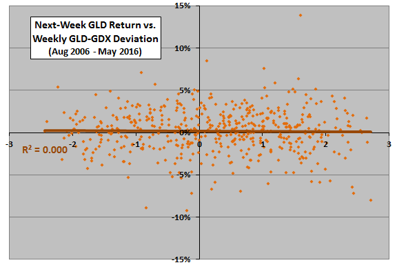 GLD-next-week-return-vs-GLD-GDX-deviation