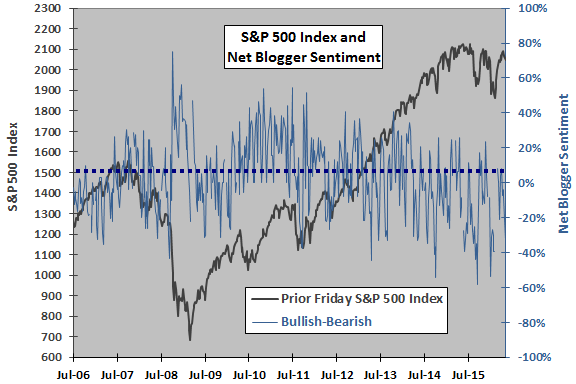 SP500-net-blogger-sentiment