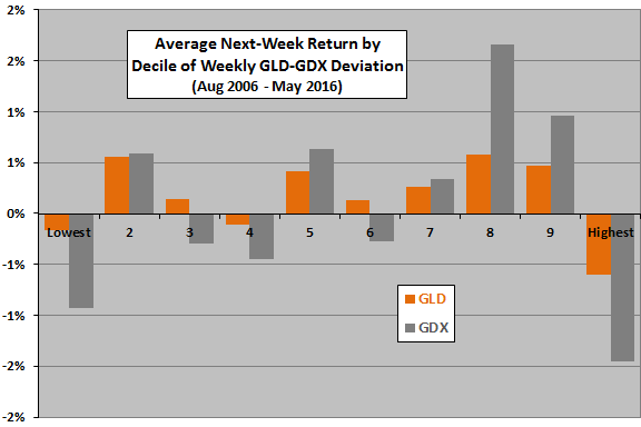 average-GLD-and-GDX-returns-by-GLD-GDX-ratio-deciles