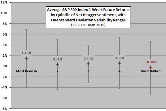 average-future-return-by-net-blogger-sentiment-quintile