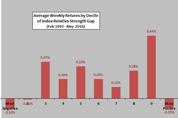 average-next-week-SPY-return-by-index-relative-strength-decile