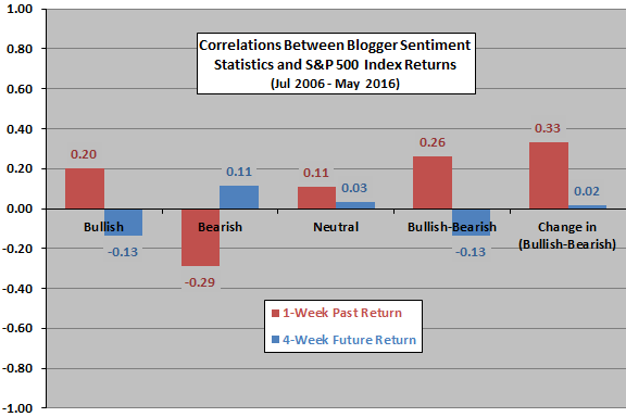correlations-between-blogger-sentiment-and-past-future-returns