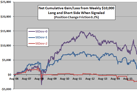 cumulative-gain-loss-from-simple-GLD-GDX-arbitrage