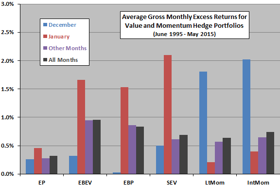 gross-average-monthly-excess-returns-for-country-level-value-and-momentum-hedge-strategies