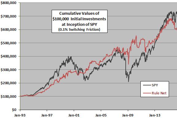 index-relative-strength-cumulative