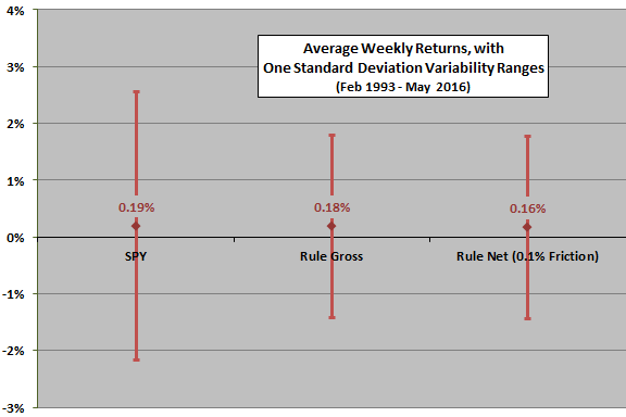 index-relative-strength-weekly-stats