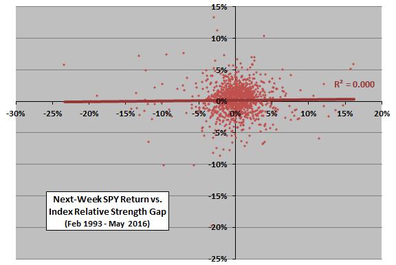 next-week-SPY-return-index-relative-strength-scatter