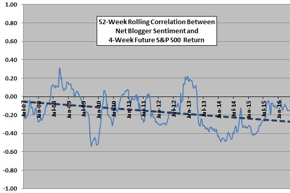rolling-correlations-between-net-blogger-sentiment-and-future-return