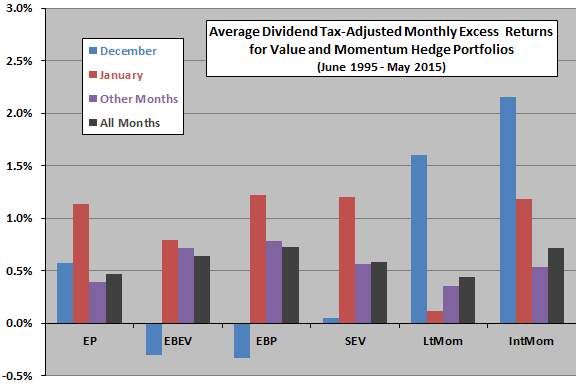 tax-adjusted-average-monthly-excess-returns-for-country-level-value-and-momentum-hedge-strategies