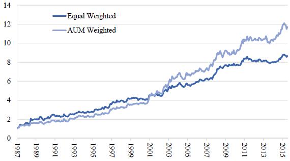 CTA-fund-average-cumulative-performance