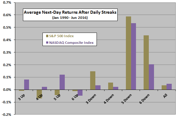 average-next-day-returns-after-stock-index-streaks