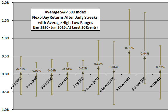 average-next-day-returns-and-extremes-after-SP500-streaks