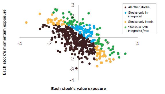 integrating-vs-mixing-style-stock-portfolios