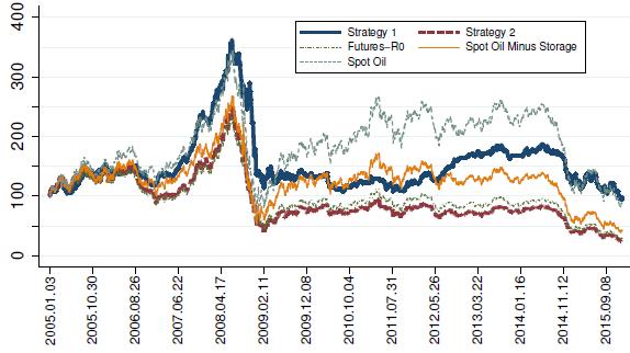 oil-strategy-performance-comparison