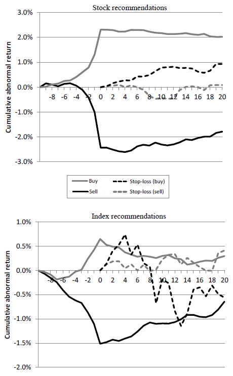 technical-recommendation-cumulative-abnormal-returns