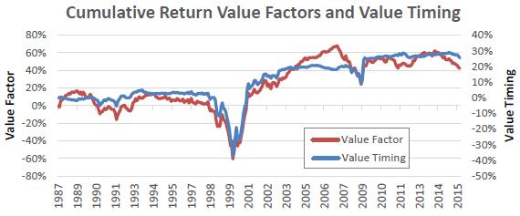 value-premium-vs-value-premium-timing