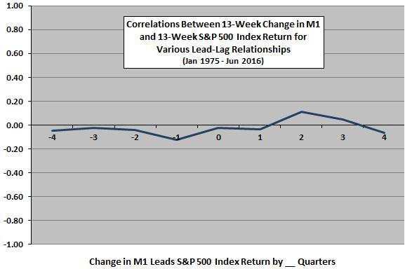 M1-SP500-leadlag-quarterly