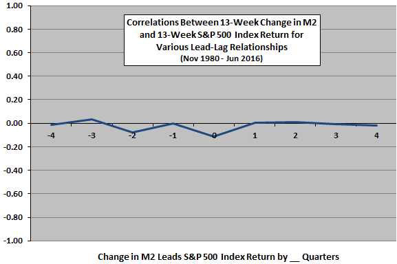 M2-SP500-leadlag-quarterly
