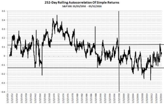 SP500-252-day-rolling-autocorrelation
