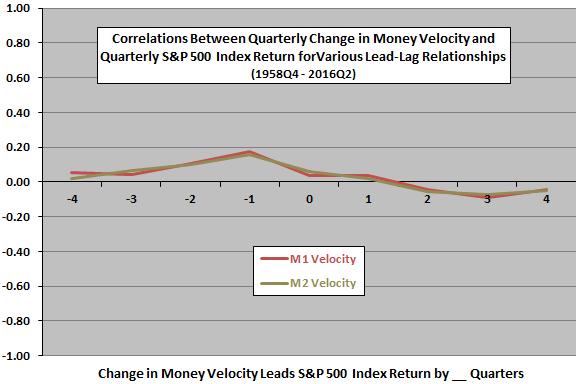 SP500-return-change-in-money-velocity-quarterly-leadlag