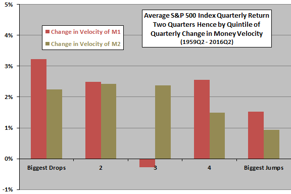 average-SP500-return-by-quintile-of-change-in-M1-M2-velocity