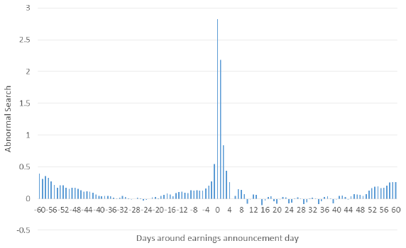 average-abnormal-Yahoo-Finance-firm-search-activity-around-earnings-announcements
