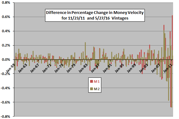 differences-between-change-in-M1-M2-velocity-vintages