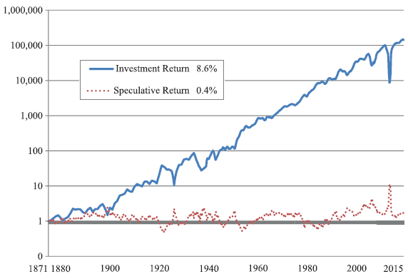 US-stock-market-investment-return-and-speculative-return