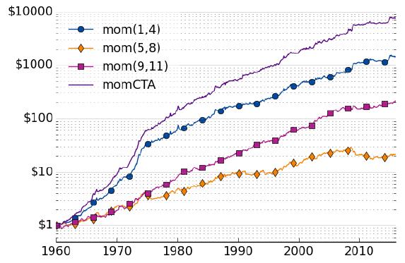 alternative-momentum-strategy-gross-cumulatives