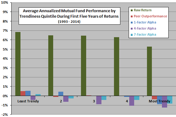 average-fund-startup-performance-by-trendiness-quintile