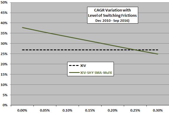 vix-sma-multi-timing-of-xiv-shy-friction-sensitivity
