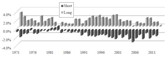 average-gross-earnings-overanticipation-reversal-returns-by-year