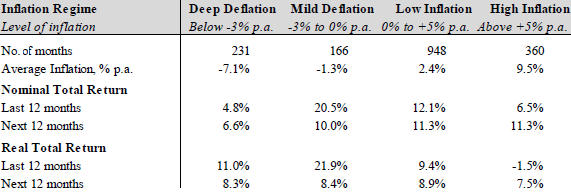 deflation-inflation-regimes-and-past-future-stock-market-returns
