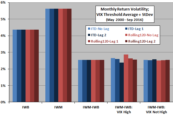 monthly-size-effect-return-volatility-for-high-and-not-high-vix
