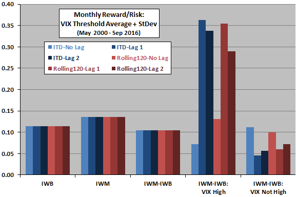 monthly-size-effect-reward-to-risk-ratio-for-high-and-not-high-vix