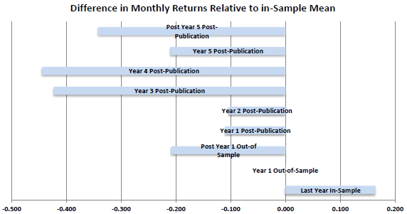 predictor-portfolio-performance-over-intervals-relative-to-in-sample
