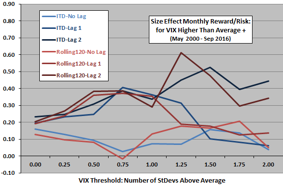 size-effect-reward-to-risk-ratio-after-high-vix-by-highness-threshold