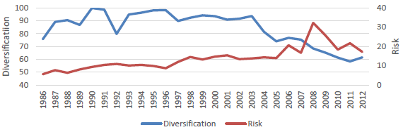 trends-in-global-asset-diversification-and-risk