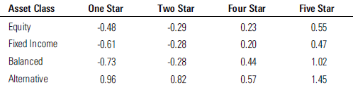 morningstar-star-rating-alphas-with-respect-to-3star