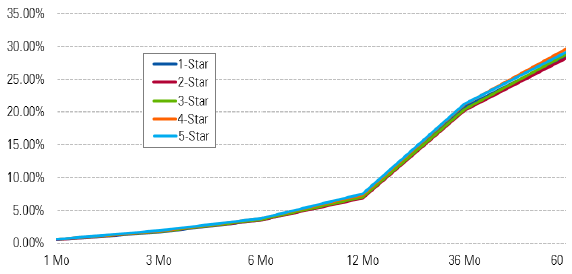 morningstar-star-rating-event-study-results