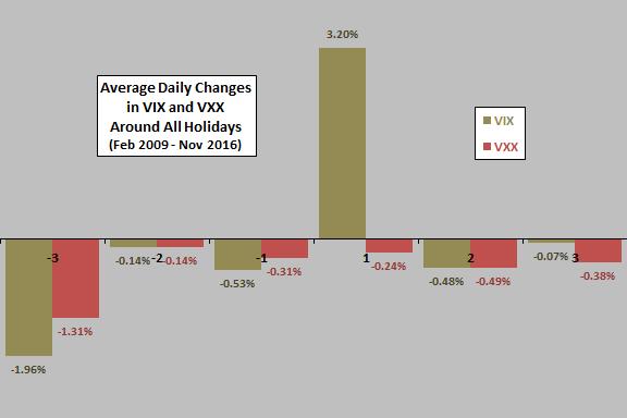 vix-vxx-average-daily-change-around-holidays