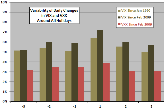 vix-vxx-daily-change-variability-around-holidays