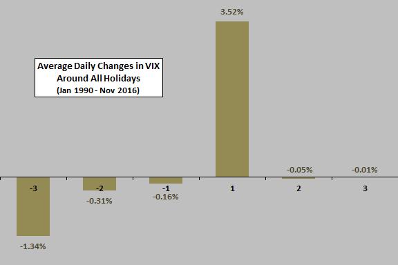 vix-average-daily-change-around-holidays