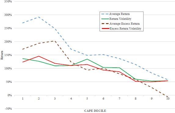 future-returns-volatilities-by-pe10-decile