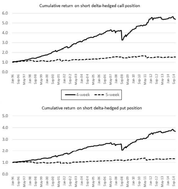 short-option-returns