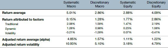 systematic-vs-discretionary-hedge-fund-performance
