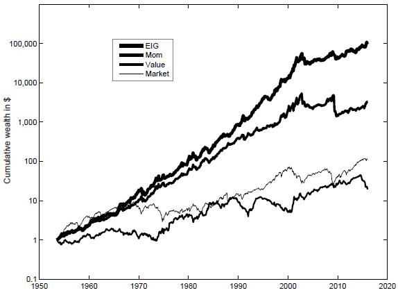 eig-gross-cumulative-performance