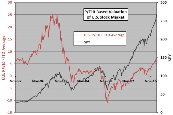 P/E10 for Country Stock Market Timing? - CXO Advisory