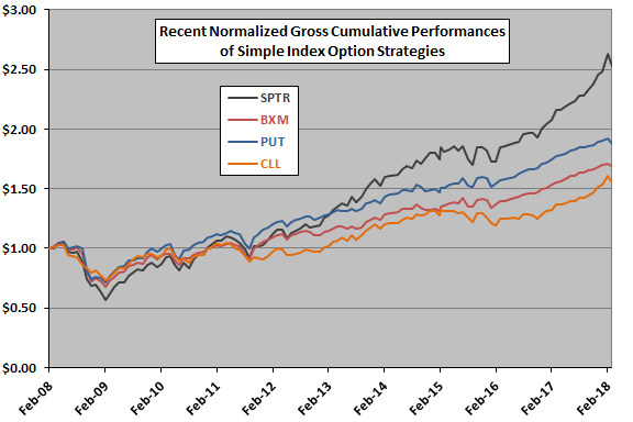 The Next Chart Compares Average Gross Monthly Returns For SPTR BXM PUT And CLL Over Entire Sample Period With One Standard Deviation Variability