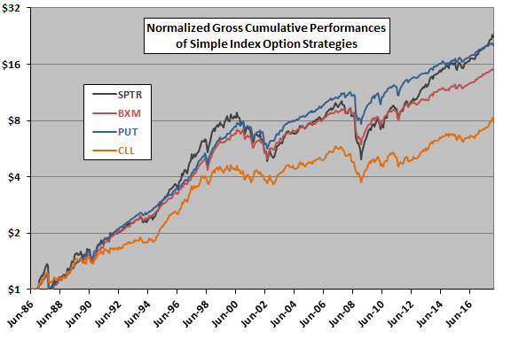 The Next Chart Compares Gross Cumulative Values Of 1 Initial Investments In SPTR BXM PUT And CLL At End February 2008